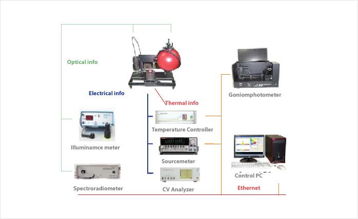 ethernet을 이용한 장비 제어 및 데이터 전송