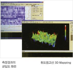 측정결과의 균일도 화면, 휘도등고선 3D Mapping