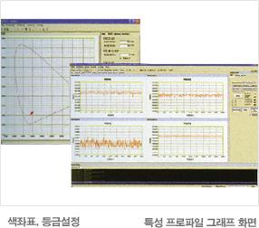 색좌표, 등급설정    특성 프로파일 그래프 화면